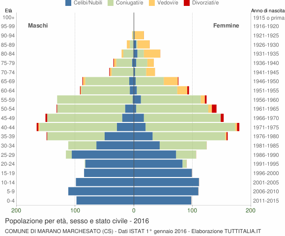 Grafico Popolazione per età, sesso e stato civile Comune di Marano Marchesato (CS)