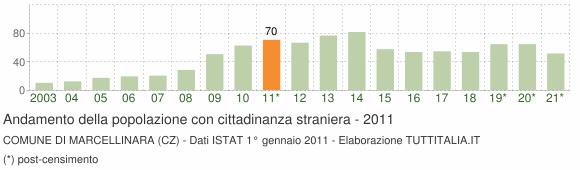 Grafico andamento popolazione stranieri Comune di Marcellinara (CZ)