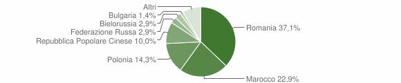 Grafico cittadinanza stranieri - Marcellinara 2011