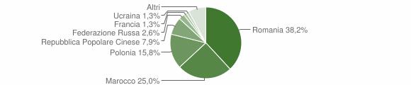 Grafico cittadinanza stranieri - Marcellinara 2013