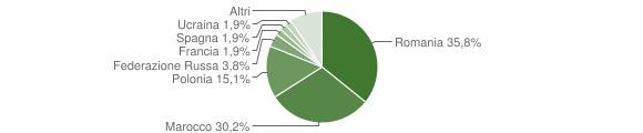 Grafico cittadinanza stranieri - Marcellinara 2016