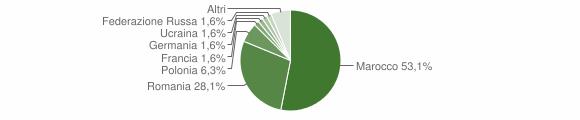 Grafico cittadinanza stranieri - Marcellinara 2019