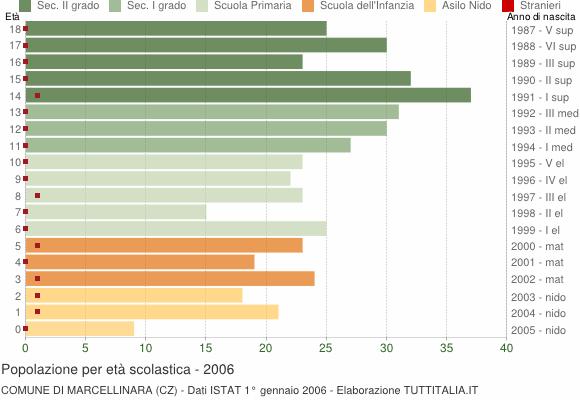 Grafico Popolazione in età scolastica - Marcellinara 2006