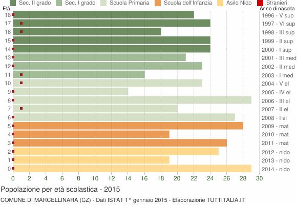 Grafico Popolazione in età scolastica - Marcellinara 2015