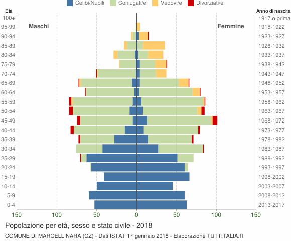Grafico Popolazione per età, sesso e stato civile Comune di Marcellinara (CZ)