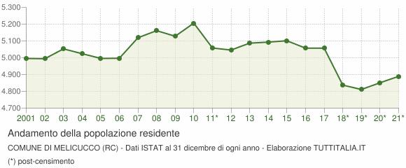 Andamento popolazione Comune di Melicucco (RC)