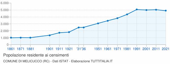 Grafico andamento storico popolazione Comune di Melicucco (RC)