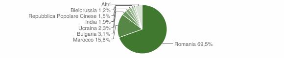 Grafico cittadinanza stranieri - Melicucco 2018
