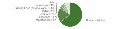 Grafico cittadinanza stranieri - Melicucco 2019