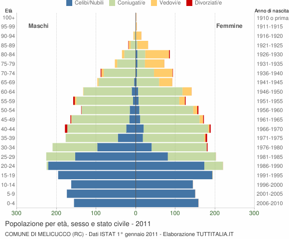 Grafico Popolazione per età, sesso e stato civile Comune di Melicucco (RC)