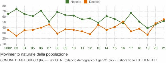 Grafico movimento naturale della popolazione Comune di Melicucco (RC)