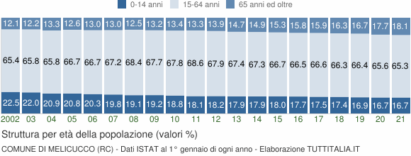 Grafico struttura della popolazione Comune di Melicucco (RC)