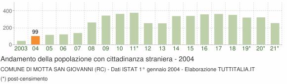 Grafico andamento popolazione stranieri Comune di Motta San Giovanni (RC)