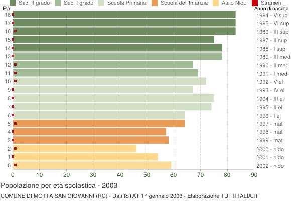 Grafico Popolazione in età scolastica - Motta San Giovanni 2003