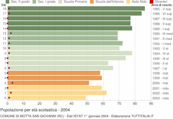 Grafico Popolazione in età scolastica - Motta San Giovanni 2004