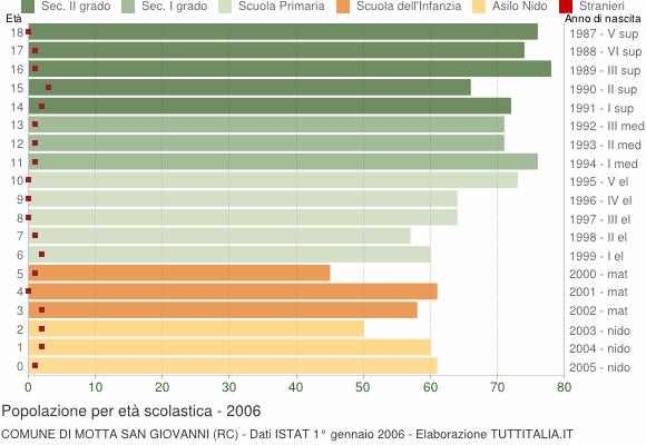 Grafico Popolazione in età scolastica - Motta San Giovanni 2006
