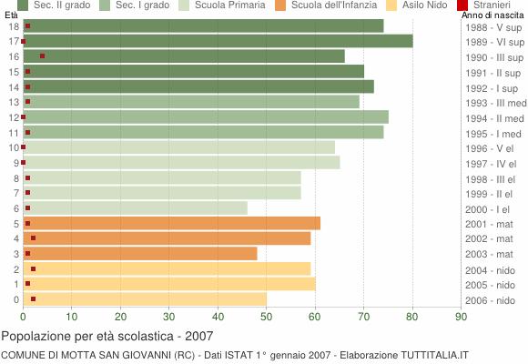 Grafico Popolazione in età scolastica - Motta San Giovanni 2007