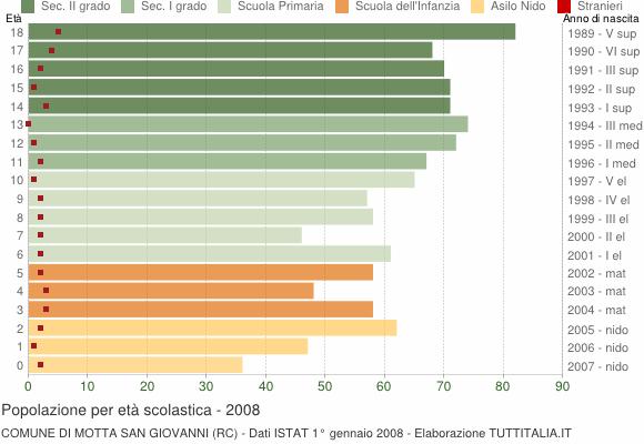 Grafico Popolazione in età scolastica - Motta San Giovanni 2008