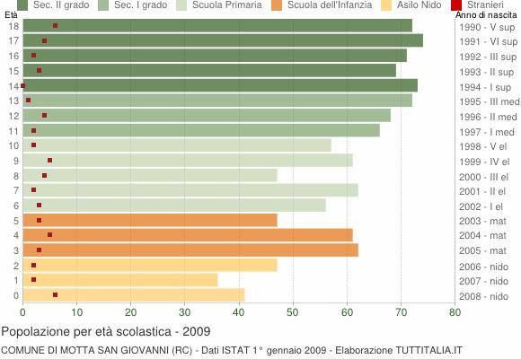 Grafico Popolazione in età scolastica - Motta San Giovanni 2009