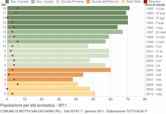 Grafico Popolazione in età scolastica - Motta San Giovanni 2011