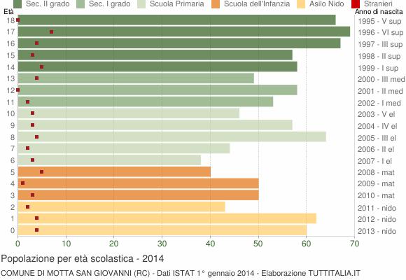 Grafico Popolazione in età scolastica - Motta San Giovanni 2014