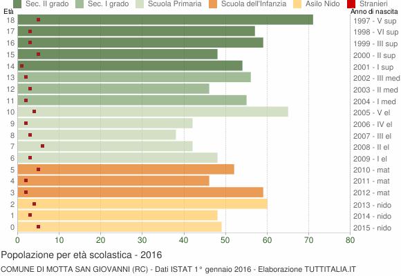 Grafico Popolazione in età scolastica - Motta San Giovanni 2016