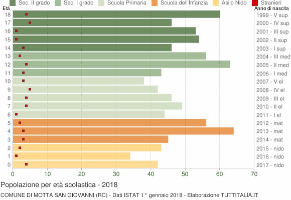 Grafico Popolazione in età scolastica - Motta San Giovanni 2018
