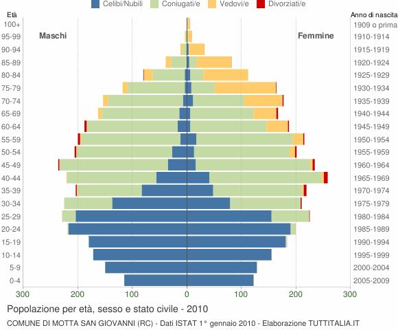 Grafico Popolazione per età, sesso e stato civile Comune di Motta San Giovanni (RC)