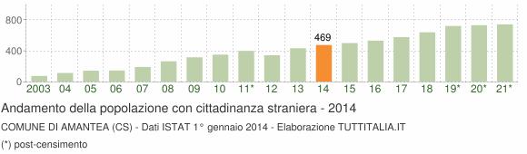 Grafico andamento popolazione stranieri Comune di Amantea (CS)