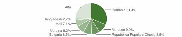 Grafico cittadinanza stranieri - Amantea 2015