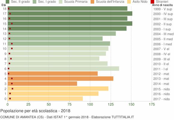 Grafico Popolazione in età scolastica - Amantea 2018