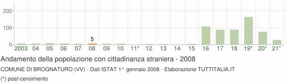 Grafico andamento popolazione stranieri Comune di Brognaturo (VV)