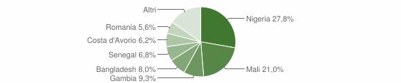 Grafico cittadinanza stranieri - Brognaturo 2019
