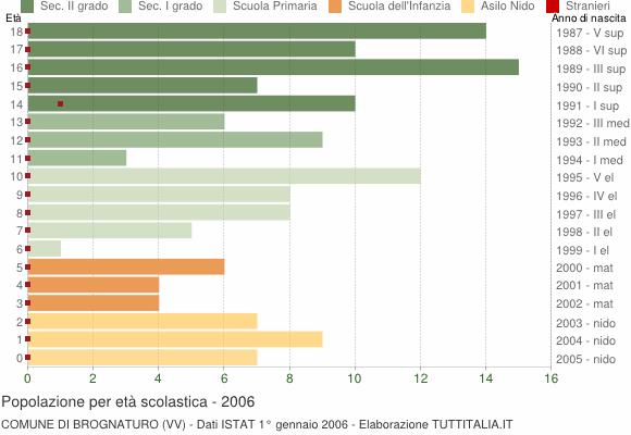 Grafico Popolazione in età scolastica - Brognaturo 2006