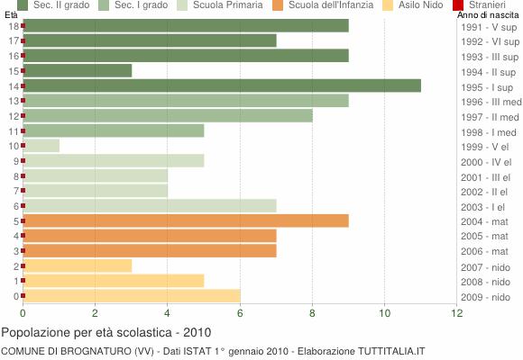 Grafico Popolazione in età scolastica - Brognaturo 2010