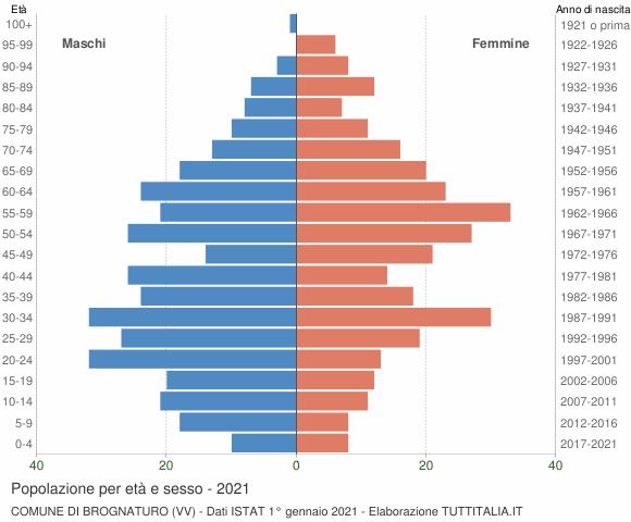 Grafico Popolazione per età e sesso Comune di Brognaturo (VV)