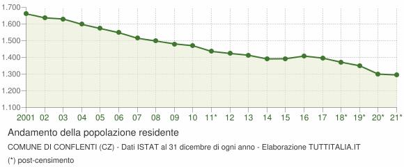 Andamento popolazione Comune di Conflenti (CZ)