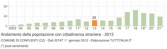 Grafico andamento popolazione stranieri Comune di Conflenti (CZ)