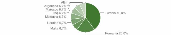Grafico cittadinanza stranieri - Conflenti 2008