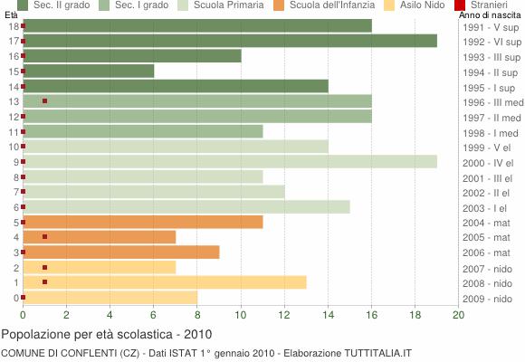 Grafico Popolazione in età scolastica - Conflenti 2010