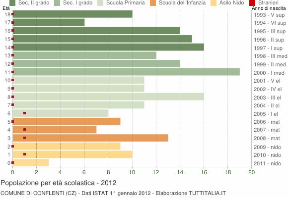 Grafico Popolazione in età scolastica - Conflenti 2012