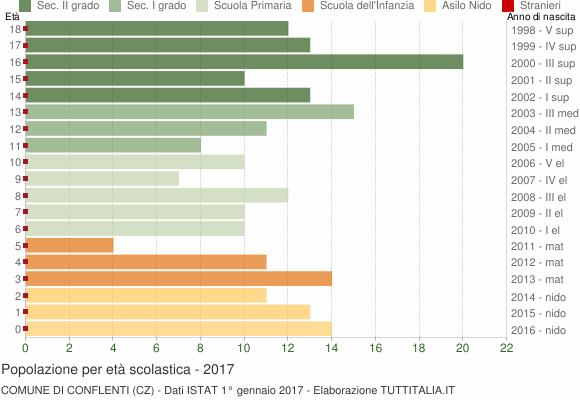 Grafico Popolazione in età scolastica - Conflenti 2017