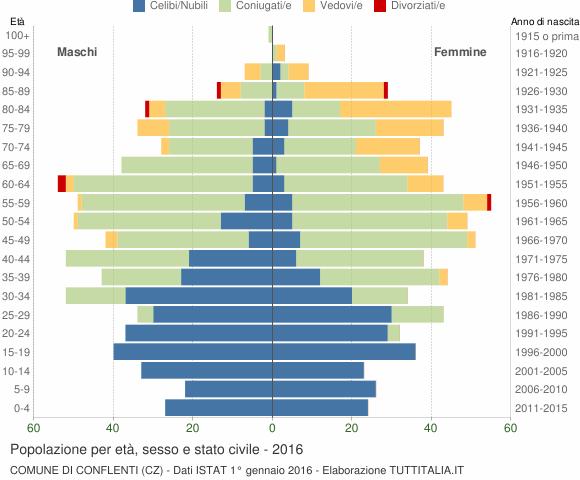 Grafico Popolazione per età, sesso e stato civile Comune di Conflenti (CZ)