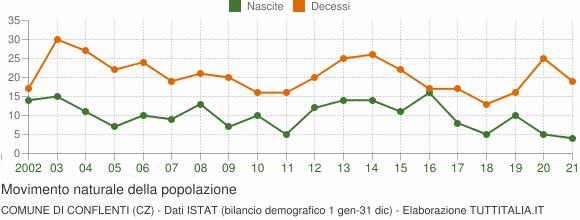 Grafico movimento naturale della popolazione Comune di Conflenti (CZ)
