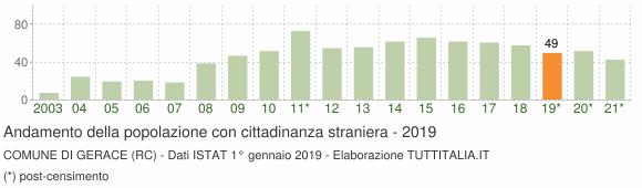 Grafico andamento popolazione stranieri Comune di Gerace (RC)