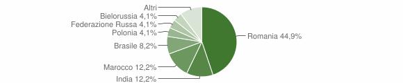 Grafico cittadinanza stranieri - Gerace 2019