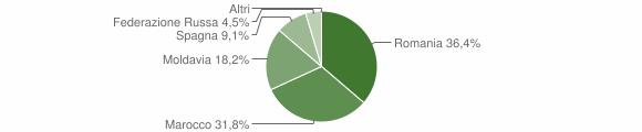 Grafico cittadinanza stranieri - Lappano 2018