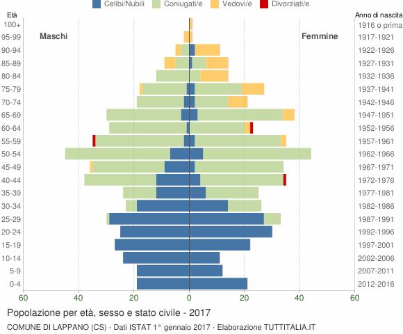 Grafico Popolazione per età, sesso e stato civile Comune di Lappano (CS)