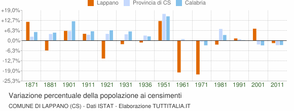 Grafico variazione percentuale della popolazione Comune di Lappano (CS)
