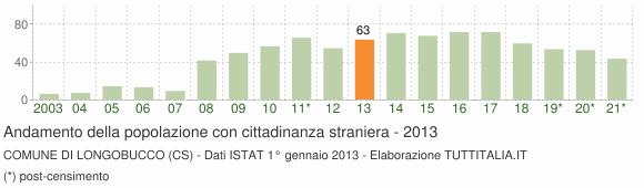Grafico andamento popolazione stranieri Comune di Longobucco (CS)